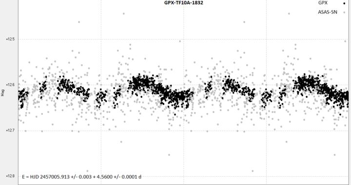 GPX-TF10A-1832