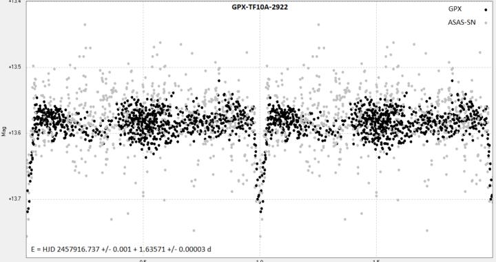GPX-TF10A-2922